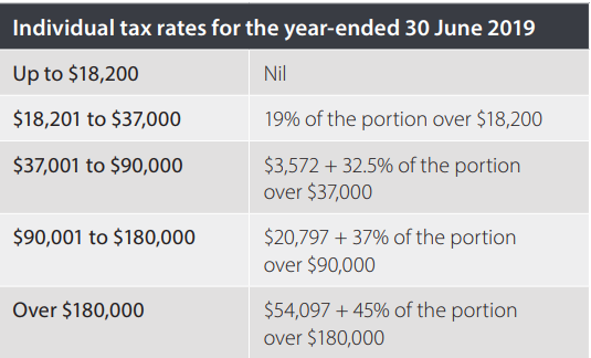 Individual tax rates for year ended 30 June 2019